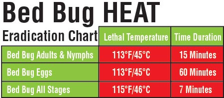 Bed Bug Heat Eradication Chart
